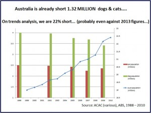 Aust Population Dogs Cats
